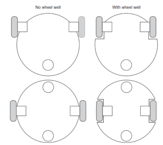 قرار گرفتن چرخ ها در ربات